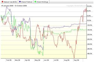 Performance of Hiland compared to Natural Gas (NYMEX front month) since Harold Hamm's first proposal